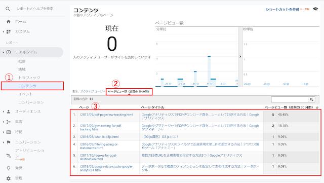 Googleアナリティクスのリアルタイムレポート(ユニバーサルアナリティクスプロパティ)