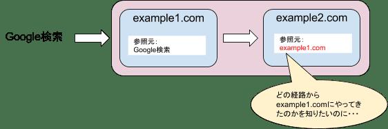 通常のトラッキング方法ではexample2.comの参照元はexample1.comとなってしまい、サイト訪問のきっかけとなった参照元(この場合はGoogle検索)を導き出すことはできません。