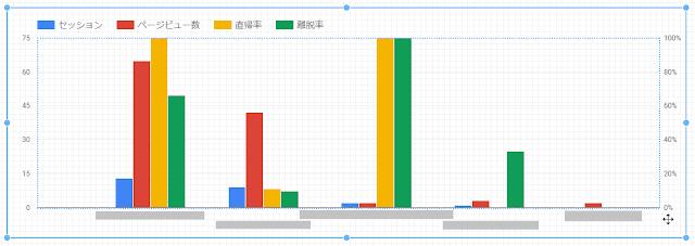 ページごとにセッション・ページビュー数・直帰率・離脱率をまとめたグラフを作成することができました
