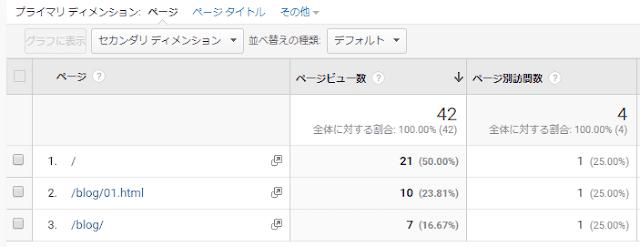 「/index.html」で終わるURLのアクセス指標は「/」へ合算されます。
