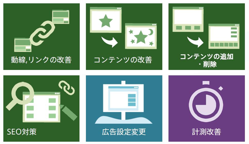 web改善に必要な6つの施策