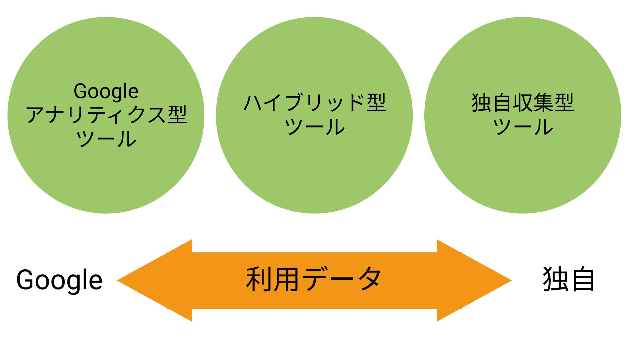 アクセス解析ツールの分類