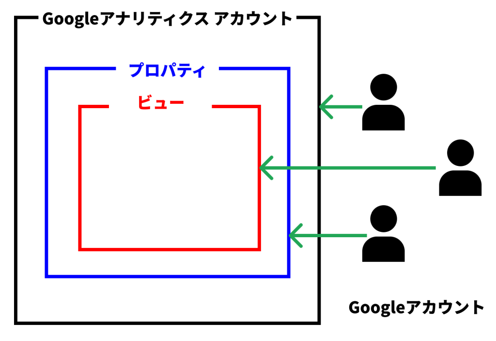 GoogleアナリティクスアカウントとGoogleアカウントの違い(ユニバーサルアナリティクスプロパティ)