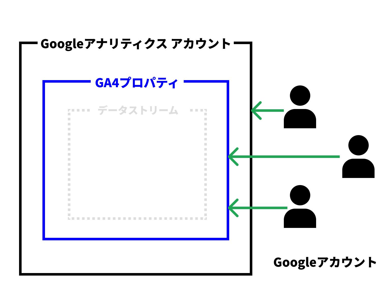 GoogleアナリティクスアカウントとGoogleアカウントの違い(GA4プロパティ)