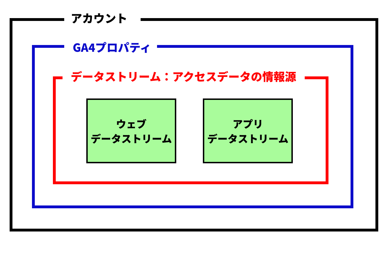 Googleアナリティクス4プロパティのデータストリーム